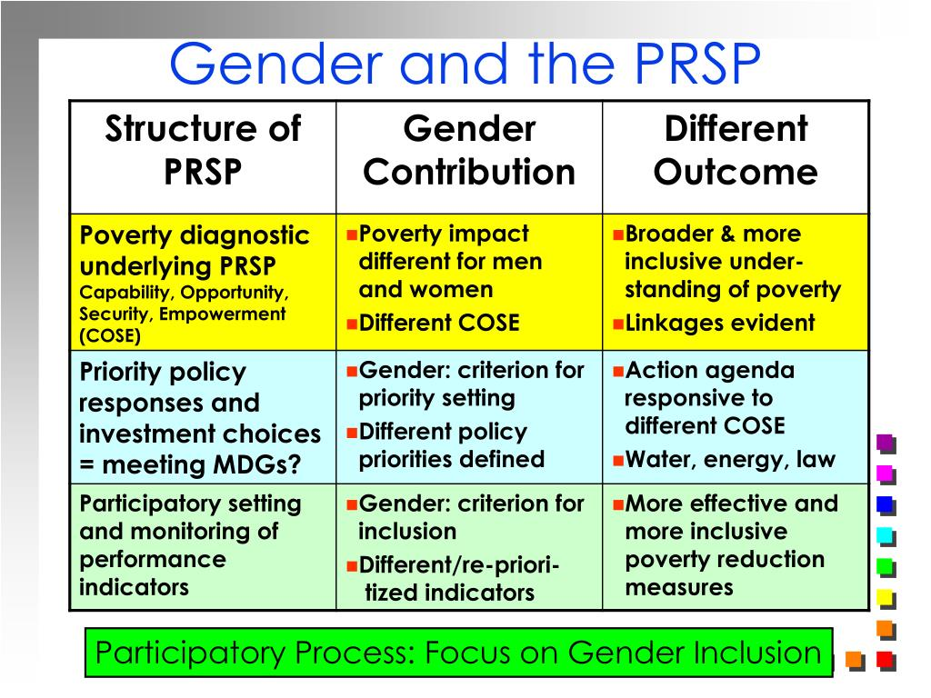 Gender and the PRSP