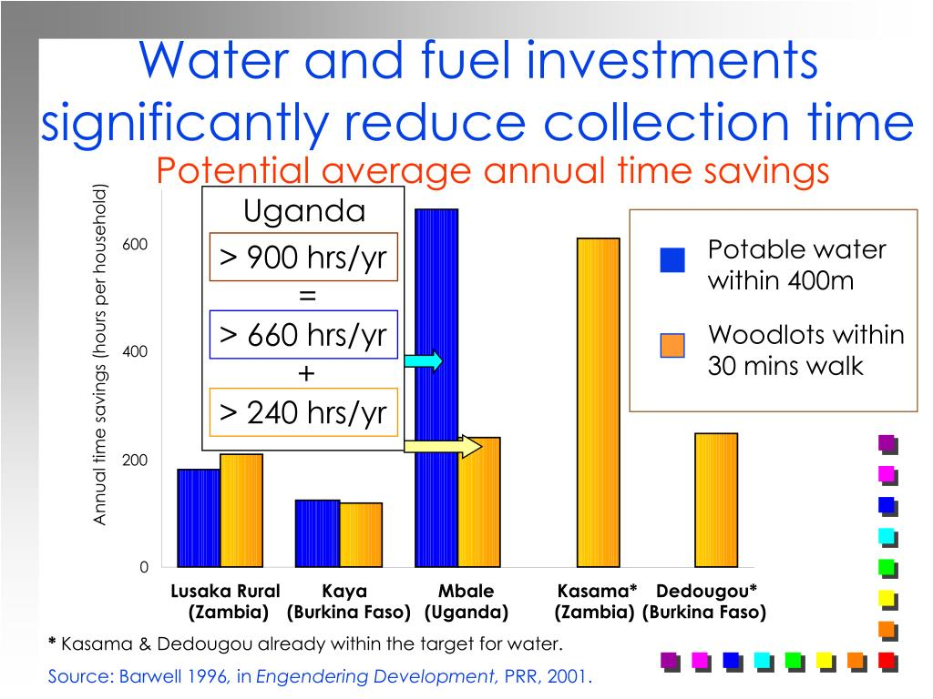 Water and fuel investments