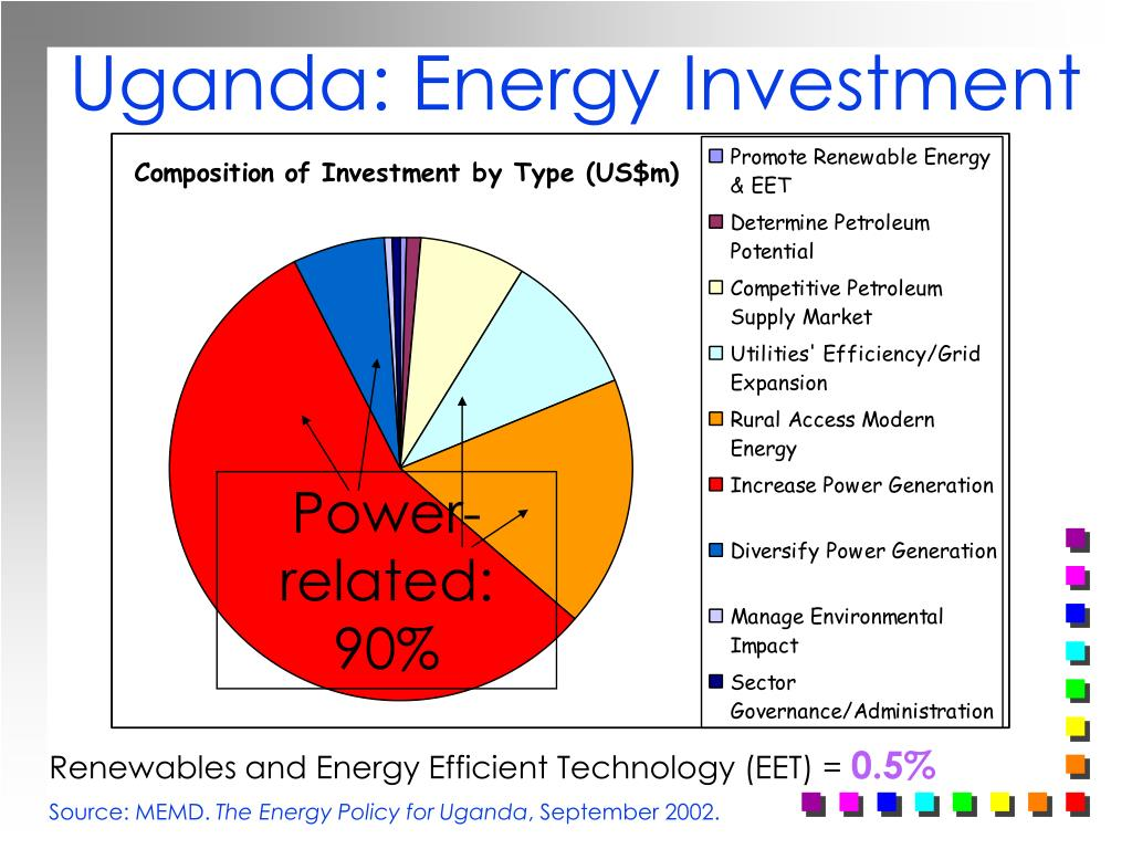 Uganda: Energy Investment