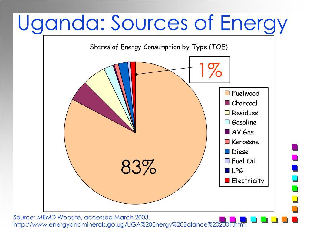 Uganda: Sources of Energy