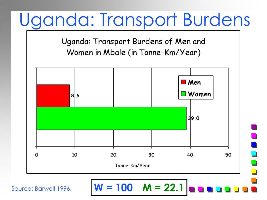 Uganda: Transport Burdens