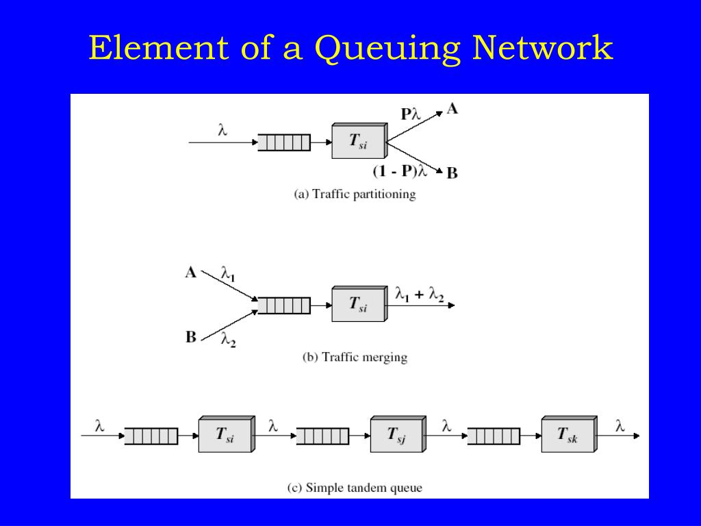 Element of a Queuing Network