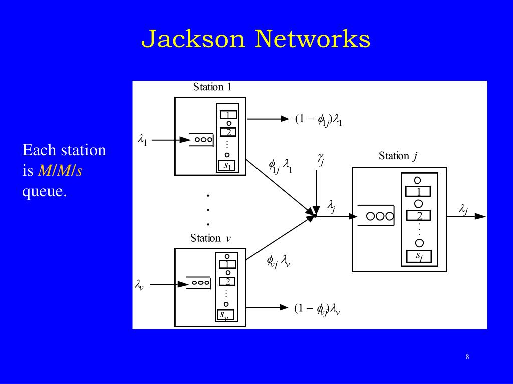 Jackson Networks