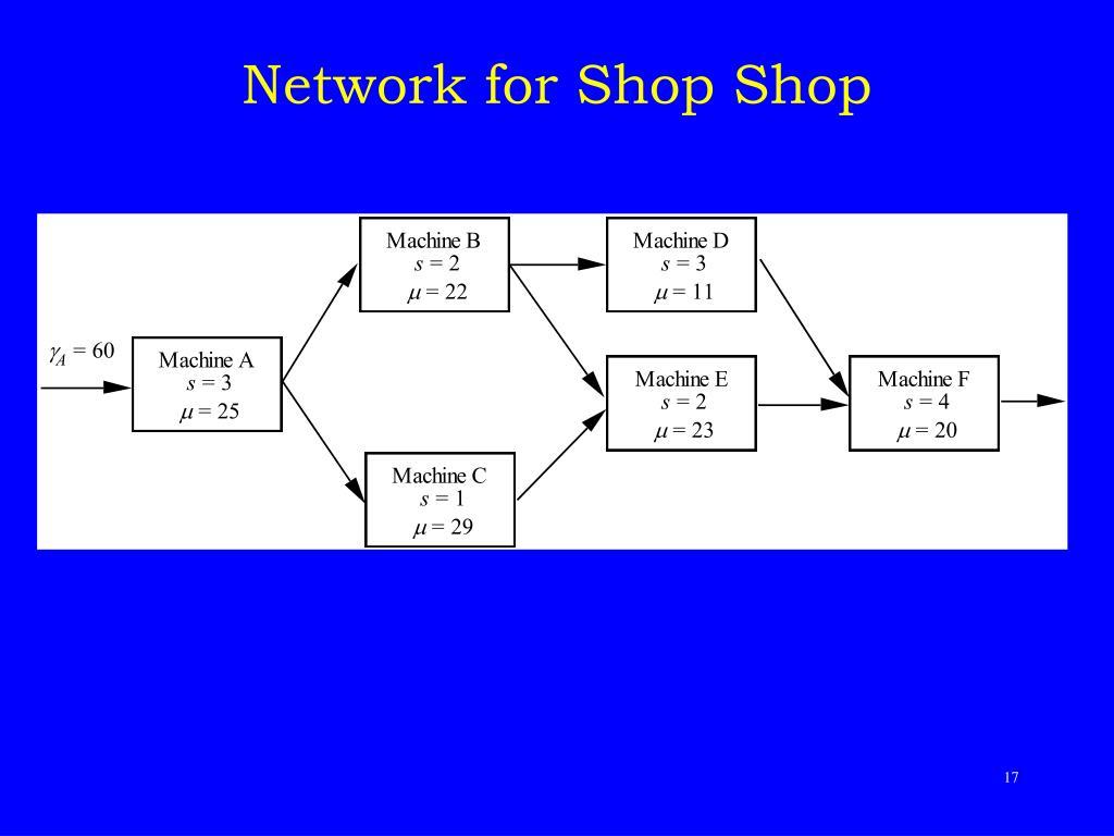 Network for Shop Shop