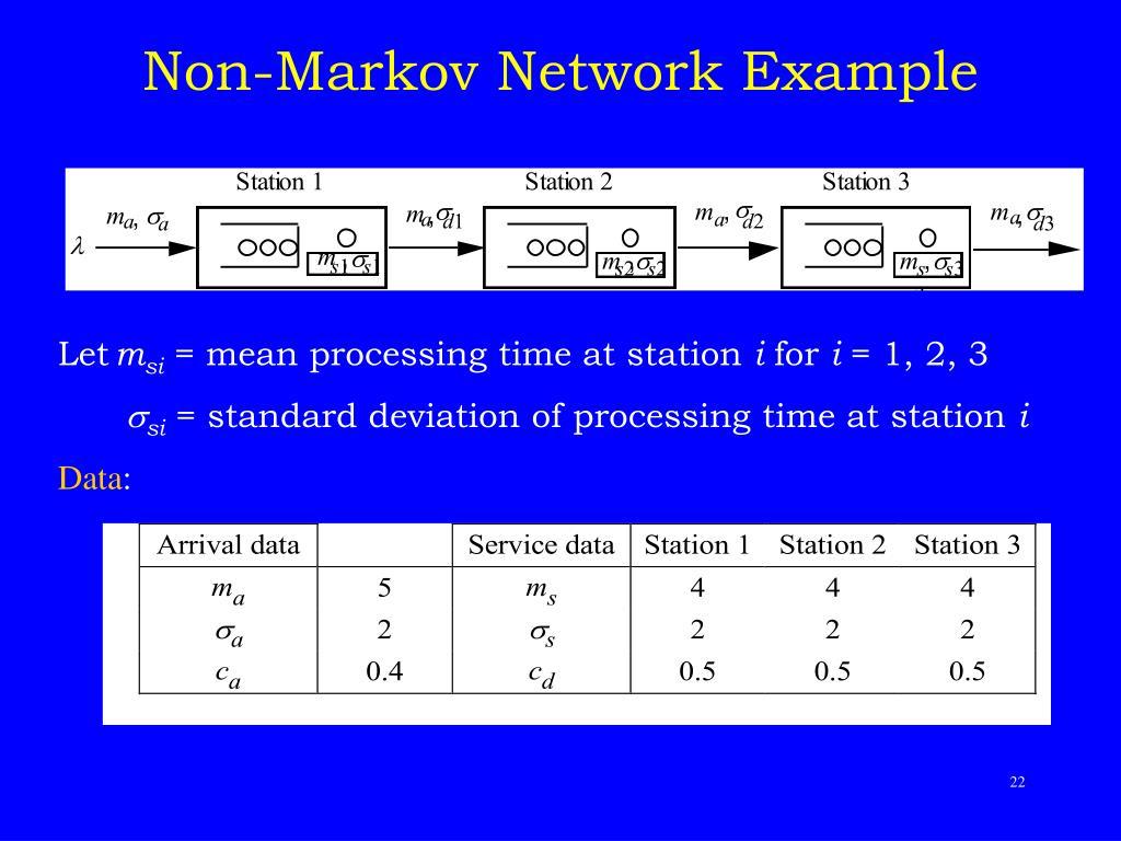 Non-Markov Network Example