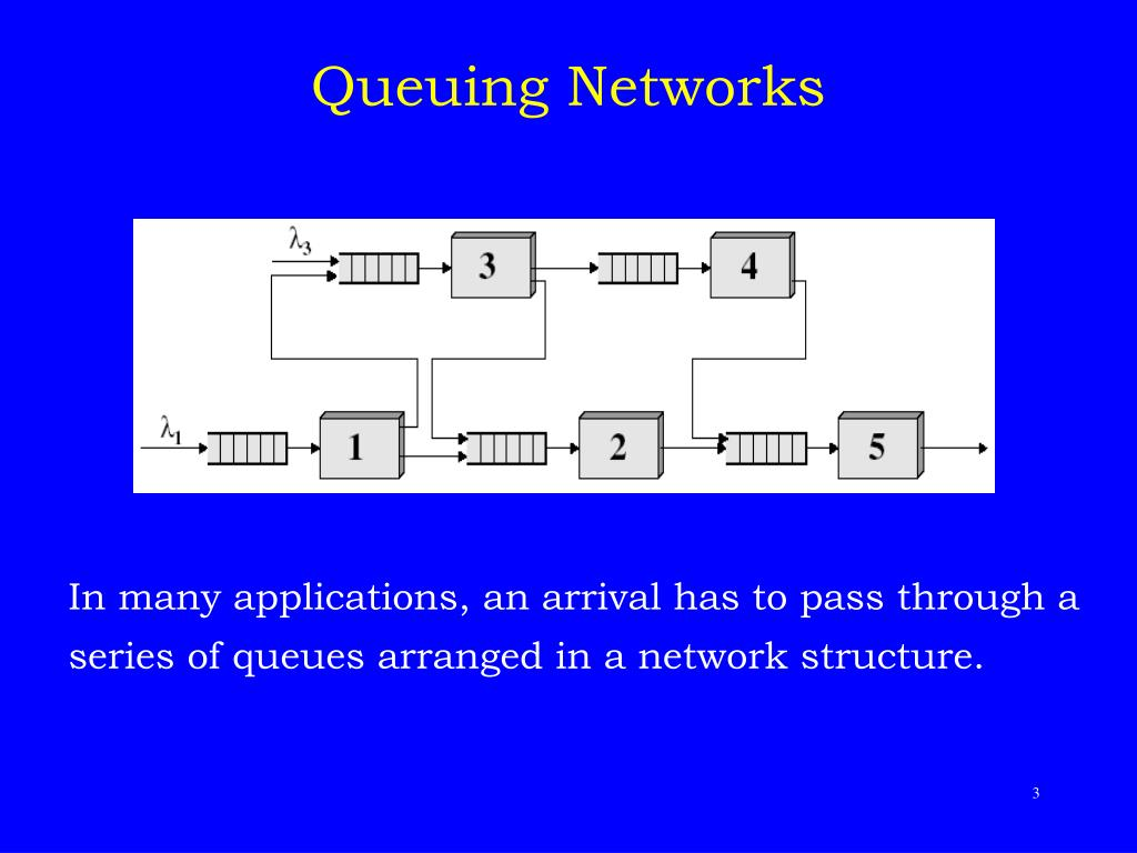 Queuing Networks