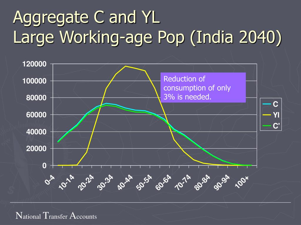 Aggregate C and YL