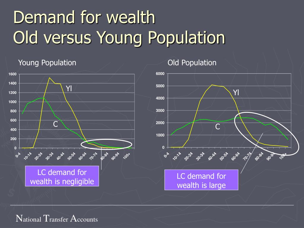 Demand for wealth