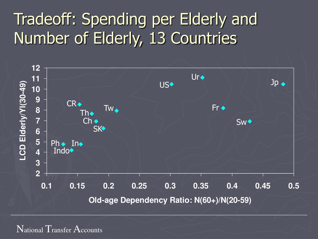 Tradeoff: Spending per Elderly and Number of Elderly, 13 Countries