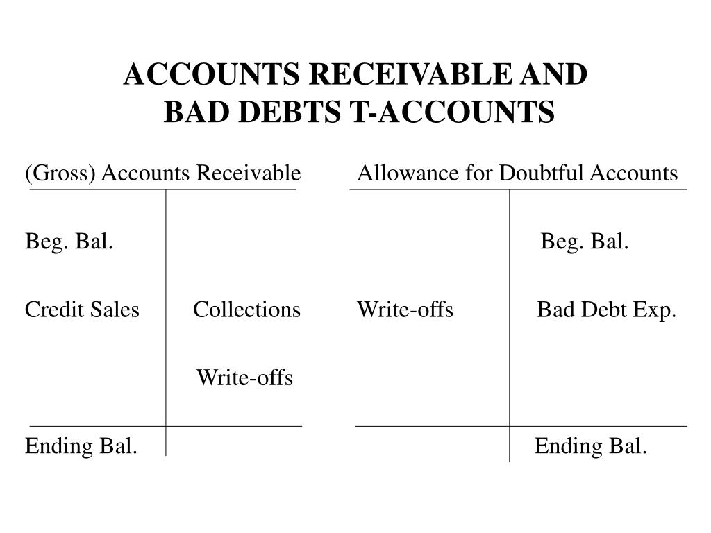(Gross) Accounts Receivable