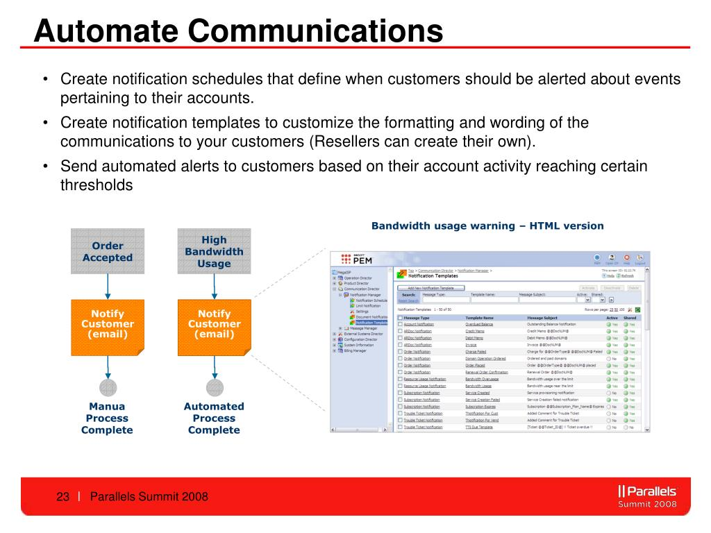 Automate Communications
