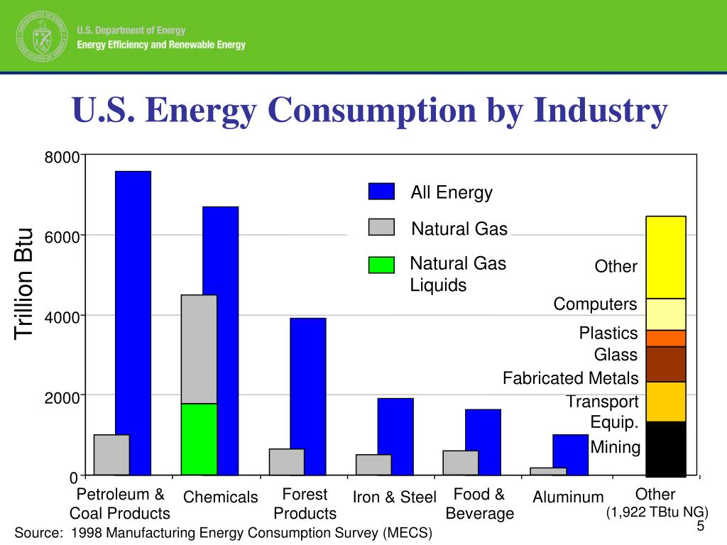 U.S. Energy Consumption by Industry
