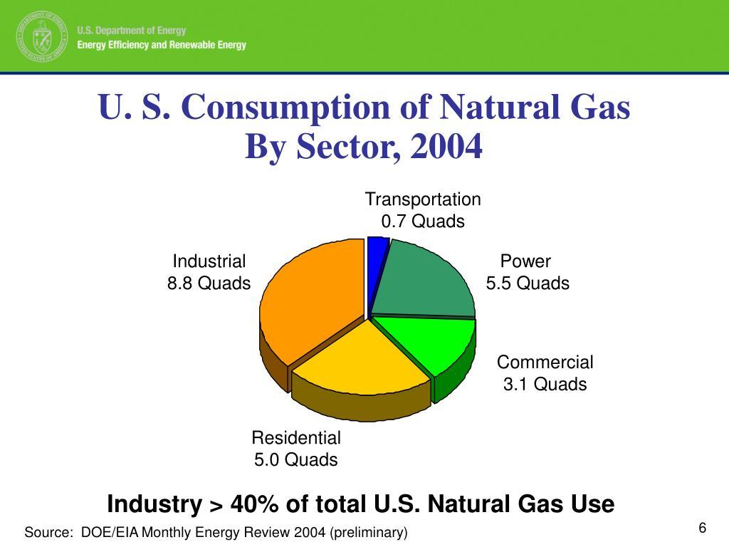 U. S. Consumption of Natural Gas