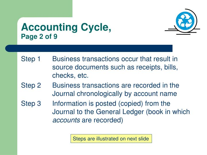 Accounting Cycle,