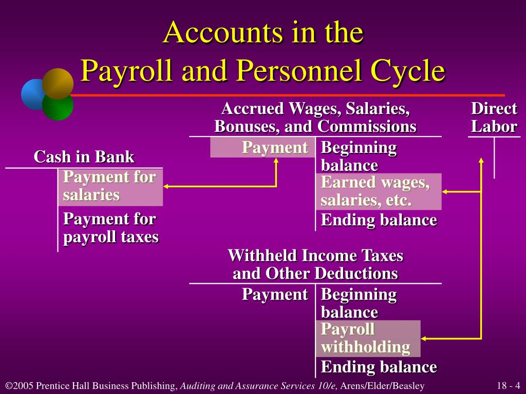 Accrued Wages, Salaries,