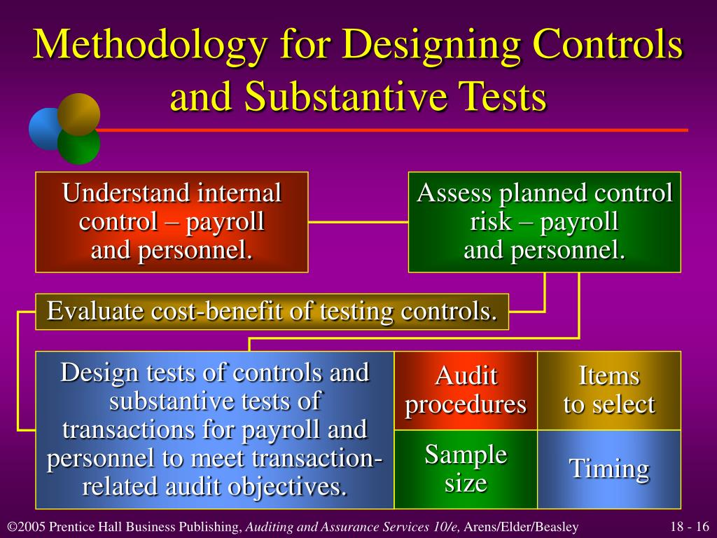 Assess planned control