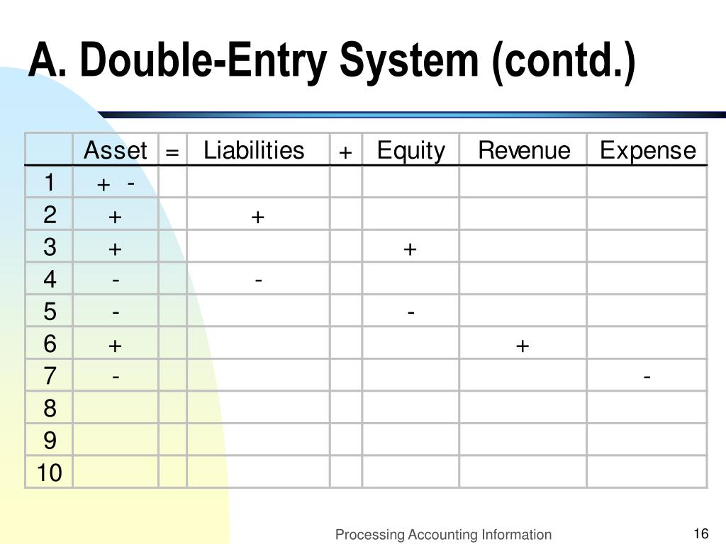 A. Double-Entry System (contd.)