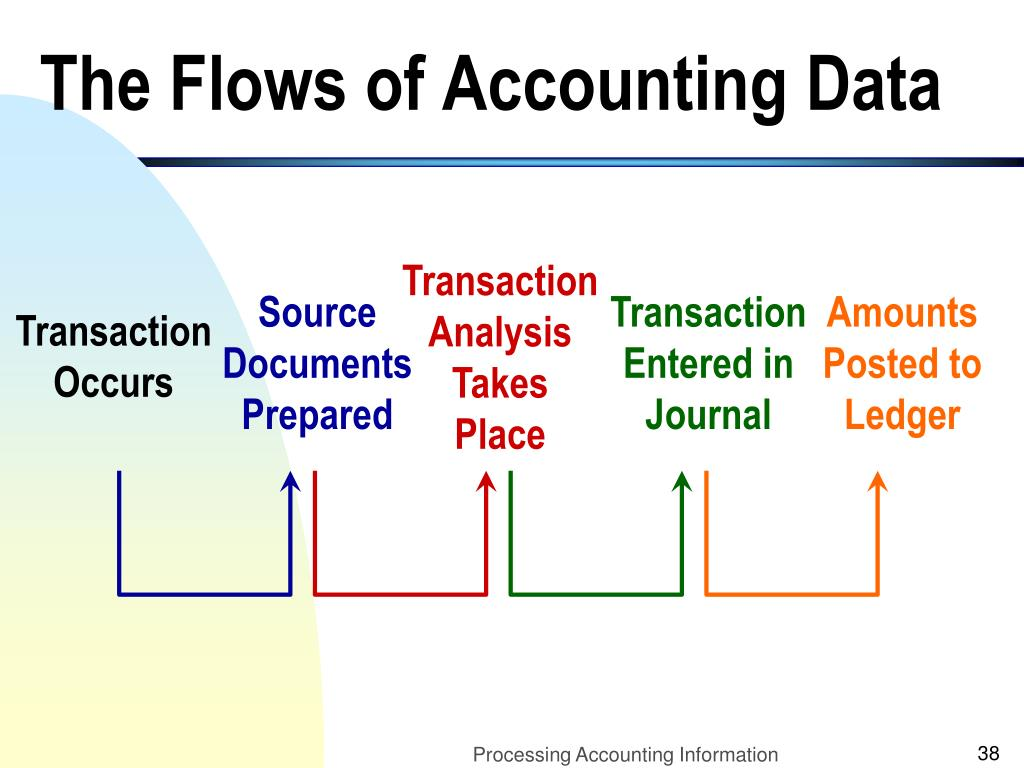 The Flows of Accounting Data
