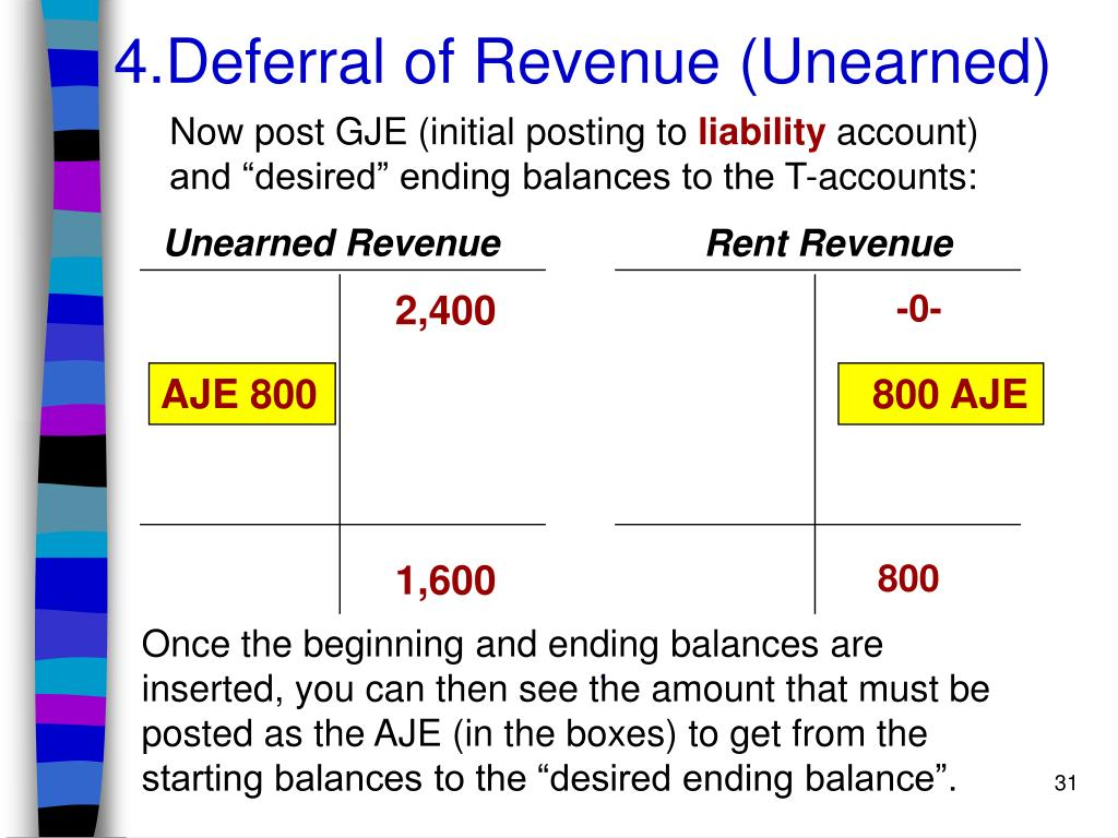 4.Deferral of Revenue (Unearned)