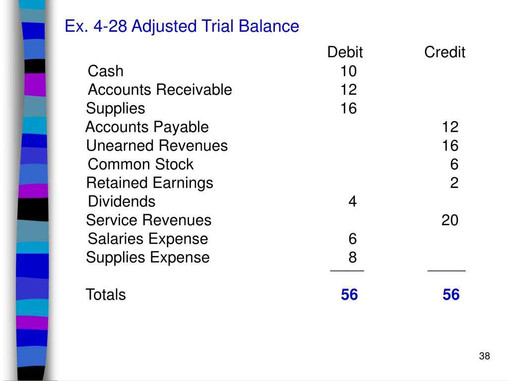 Ex. 4-28 Adjusted Trial Balance