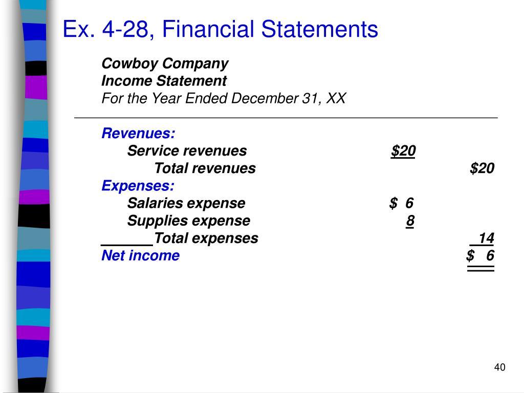 Ex. 4-28, Financial Statements