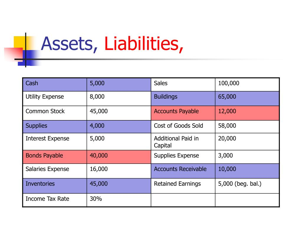 Assets,