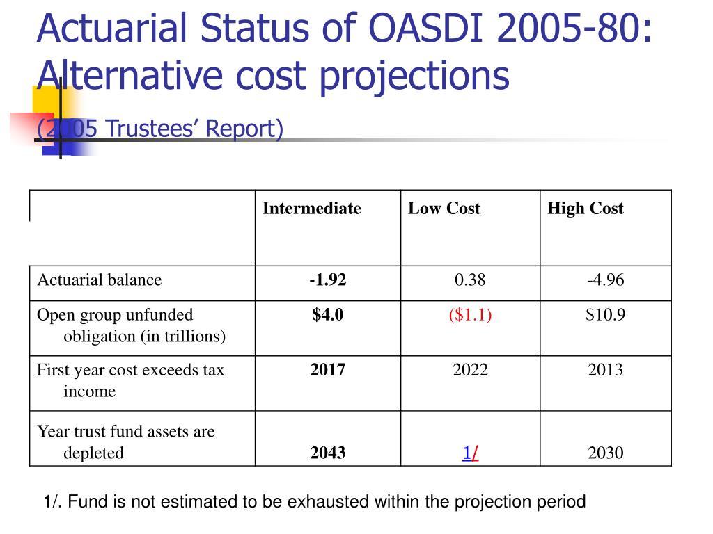 Actuarial Status of OASDI 2005-80: