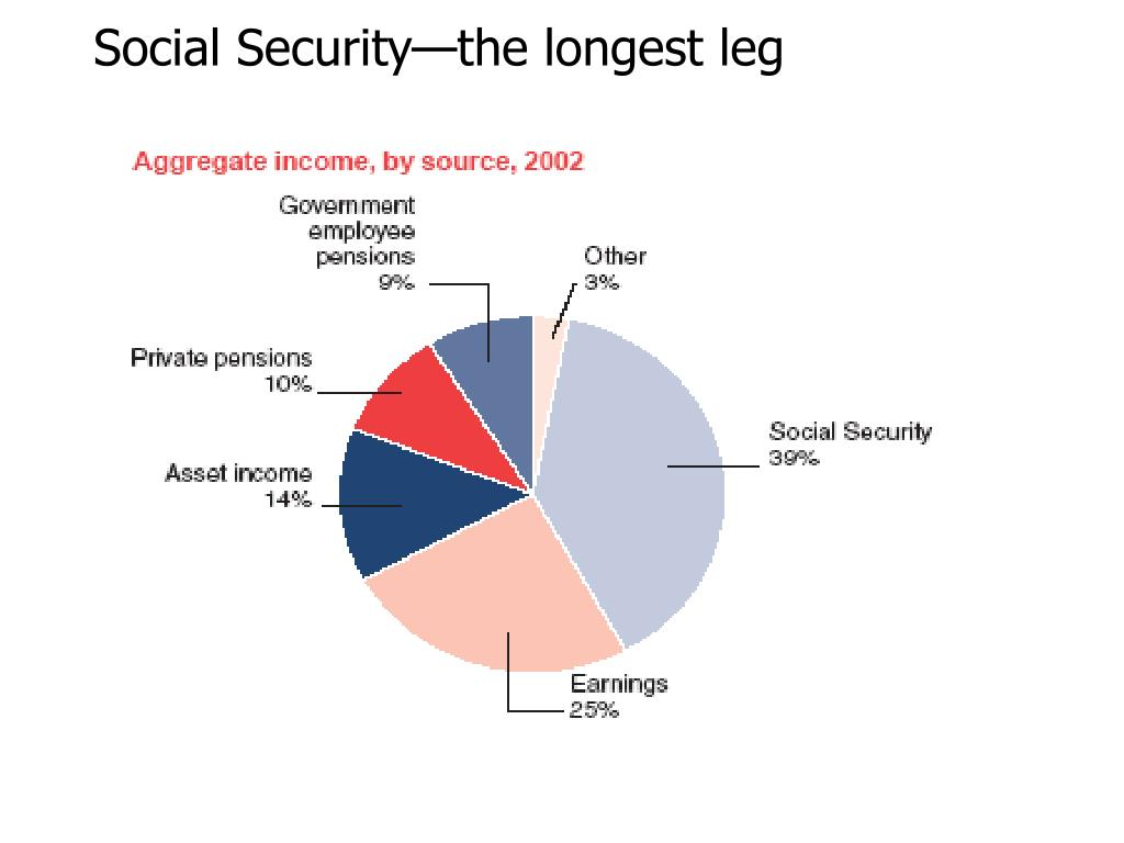 Social Security—the longest leg