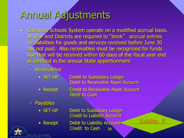Annual Adjustments