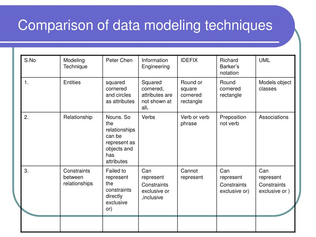 data modeling diagram erp diagrams