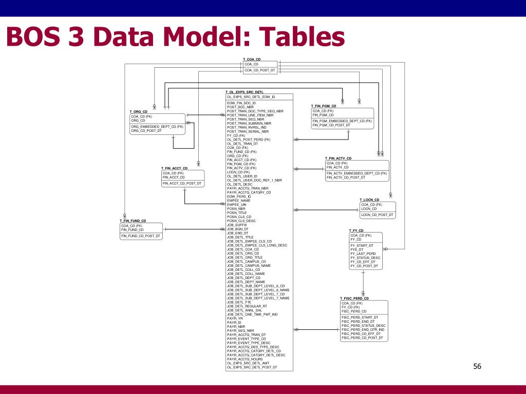 BOS 3 Data Model: Tables