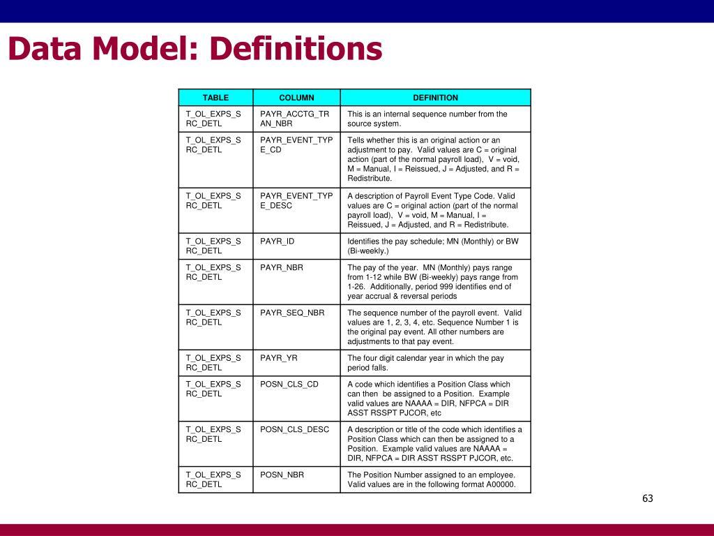 Data Model: Definitions