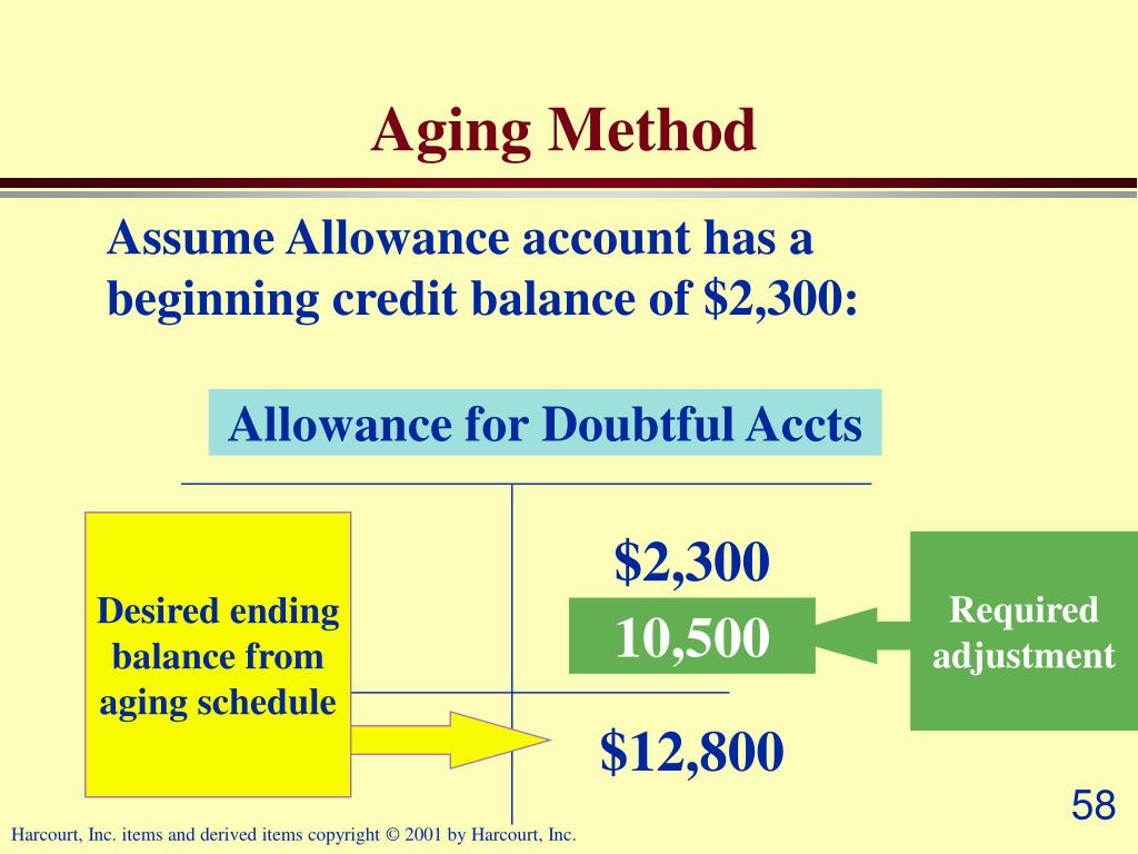 Desired ending balance from aging schedule