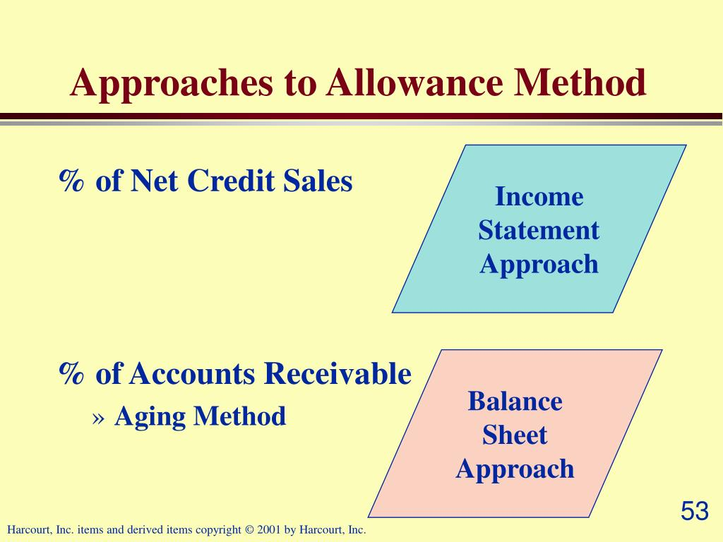 Approaches to Allowance Method
