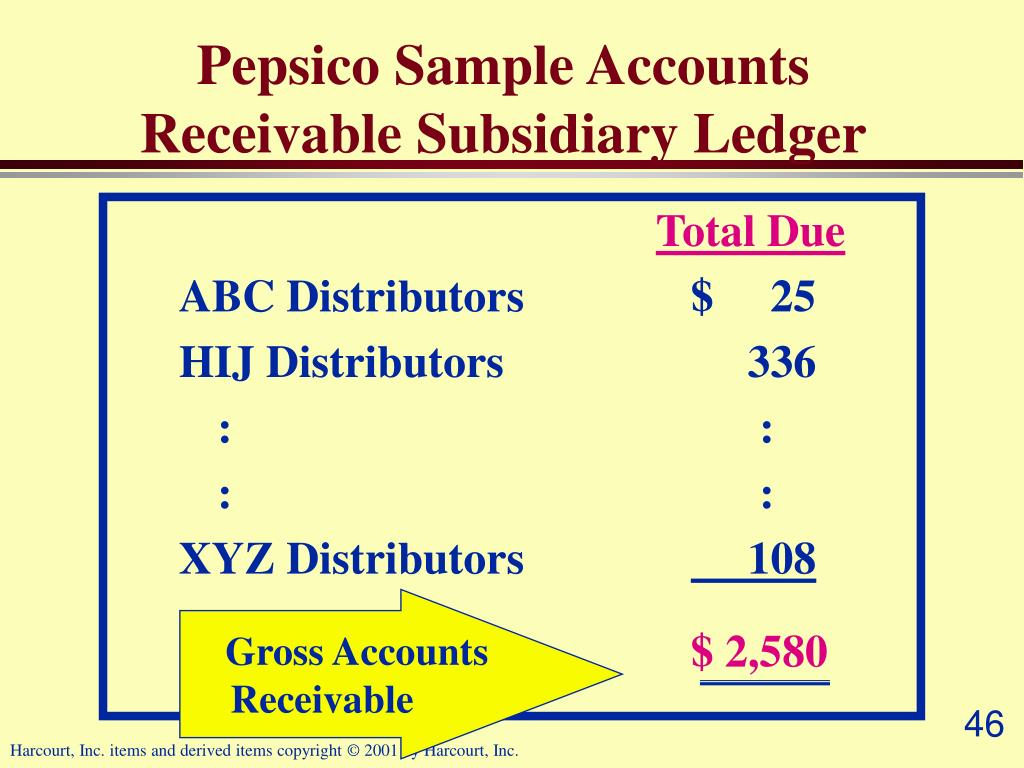 Pepsico Sample Accounts Receivable Subsidiary Ledger