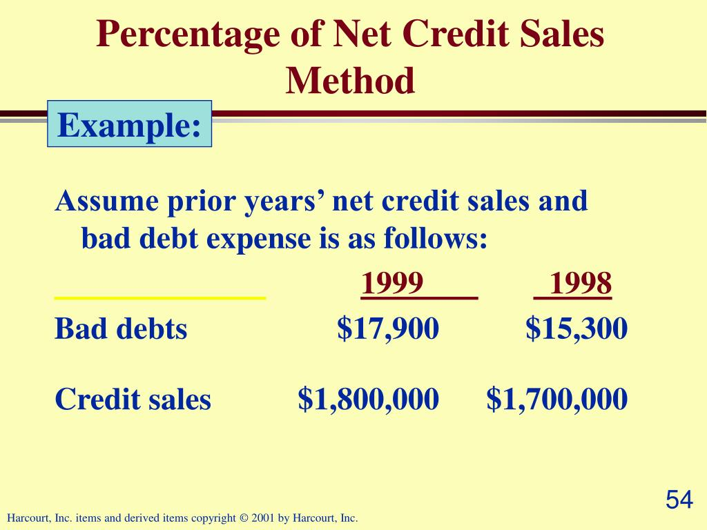 Percentage of Net Credit Sales Method