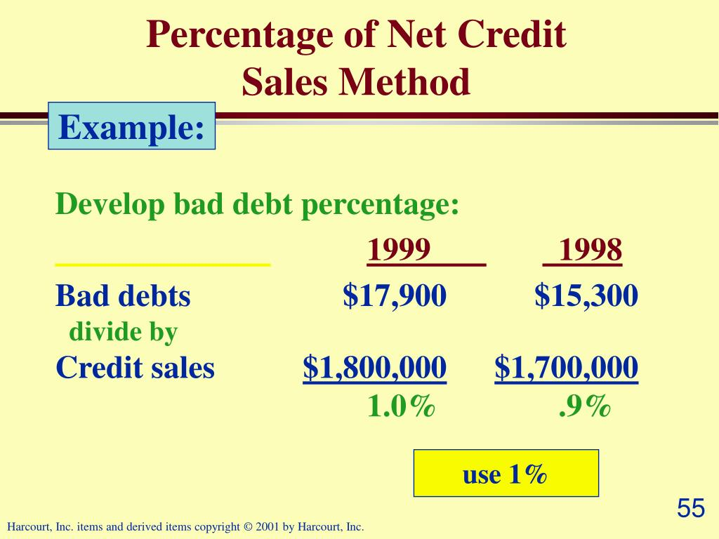 Percentage of Net Credit