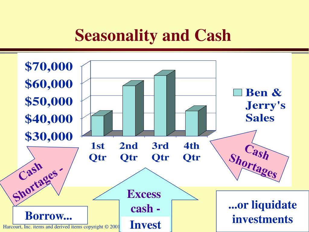 Seasonality and Cash