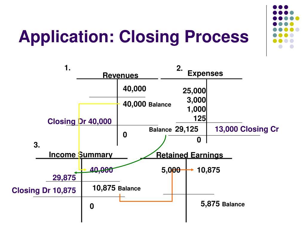 Application: Closing Process