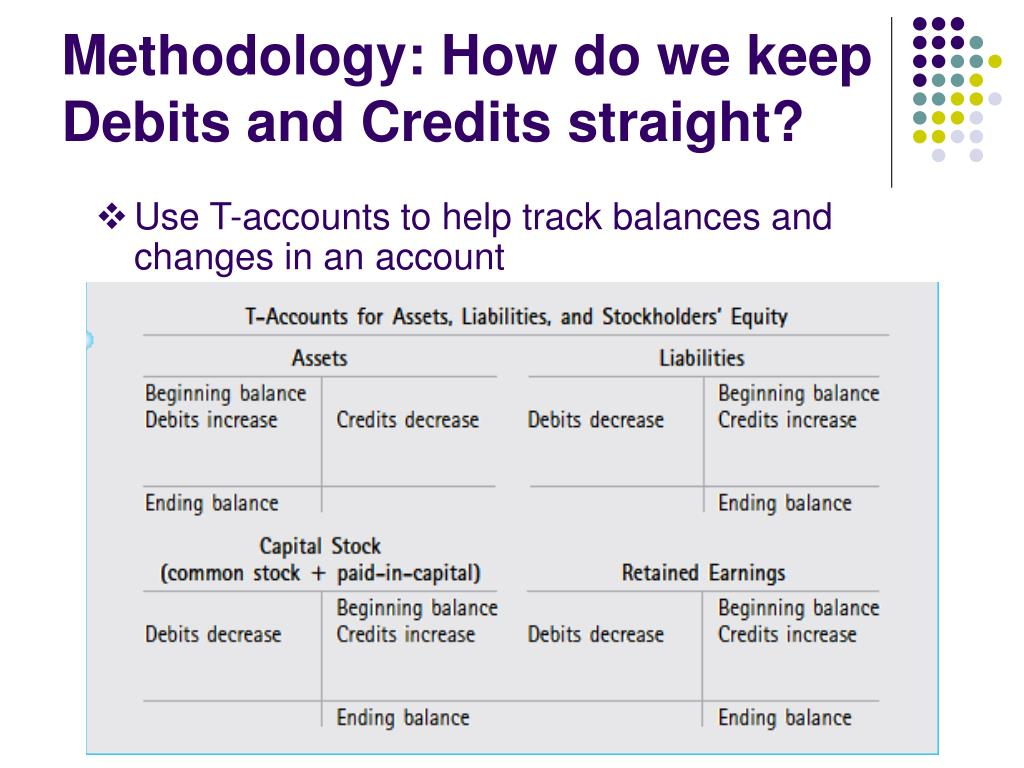 Methodology: How do we keep Debits and Credits straight?