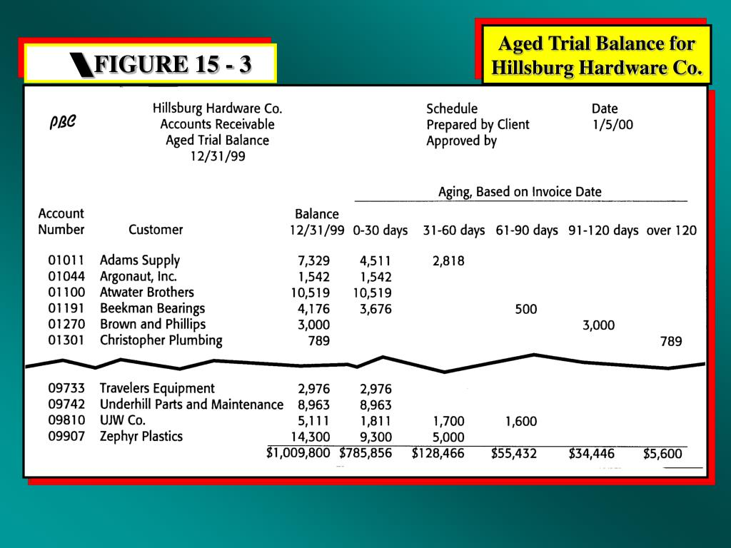 Aged Trial Balance for