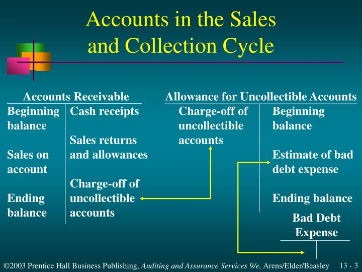 Accounts in the sales and collection cycle3