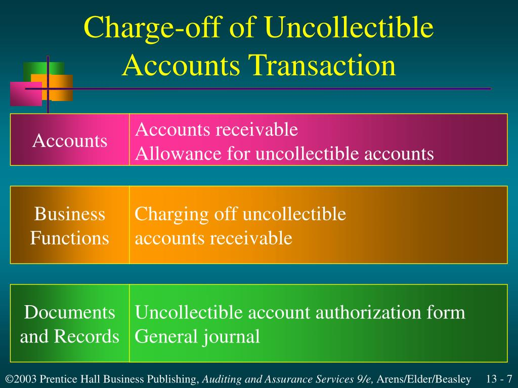 Charge-off of Uncollectible Accounts Transaction