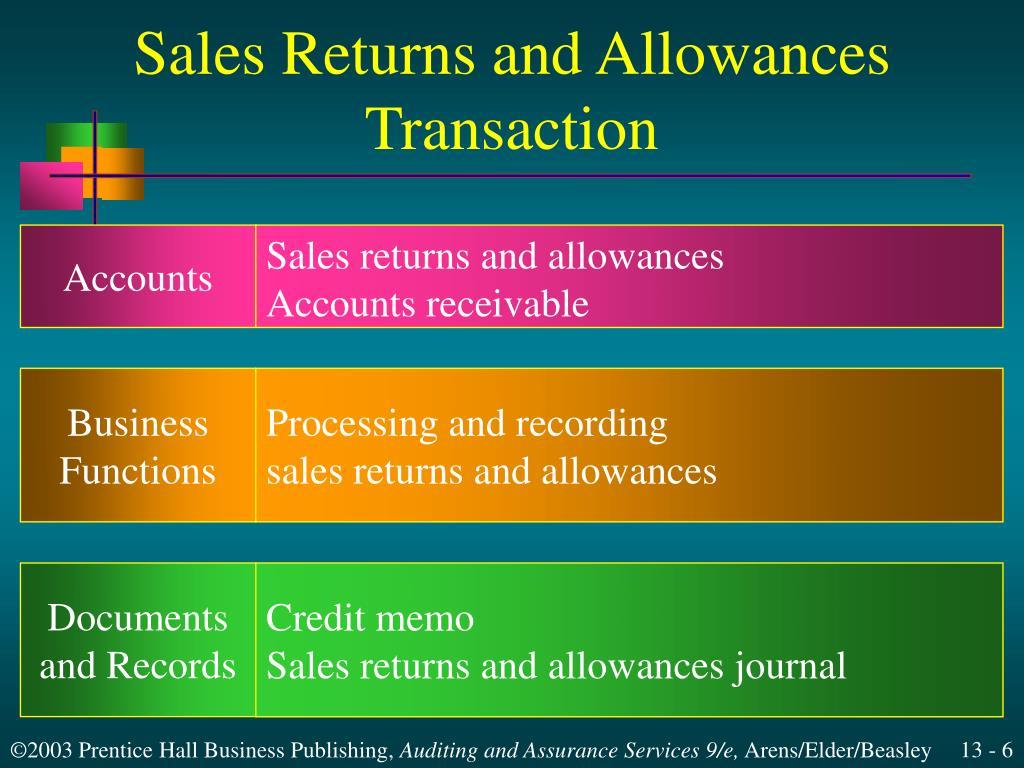 Sales Returns and Allowances Transaction