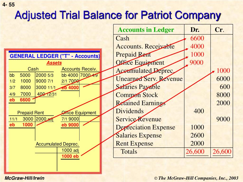 Adjusted Trial Balance for Patriot