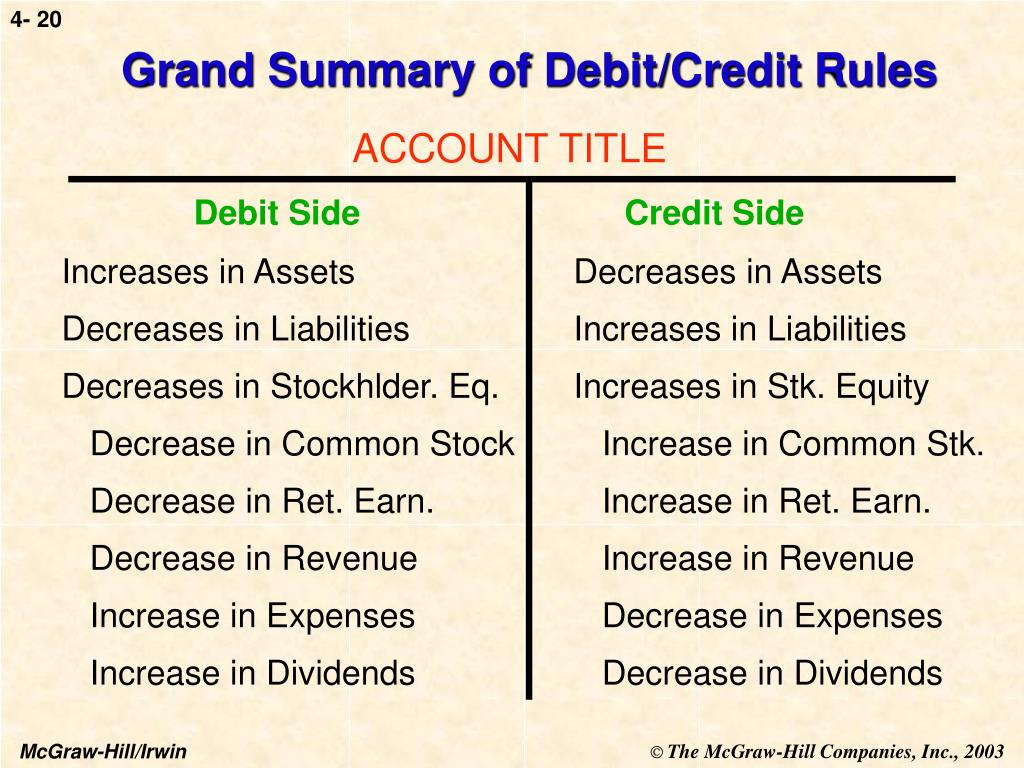Grand Summary of Debit/Credit Rules
