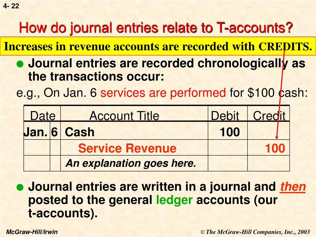 How do journal entries relate to T-accounts?