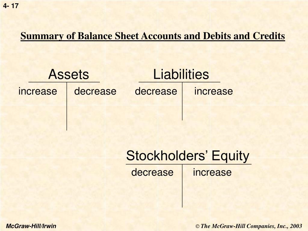Summary of Balance Sheet Accounts and Debits and Credits