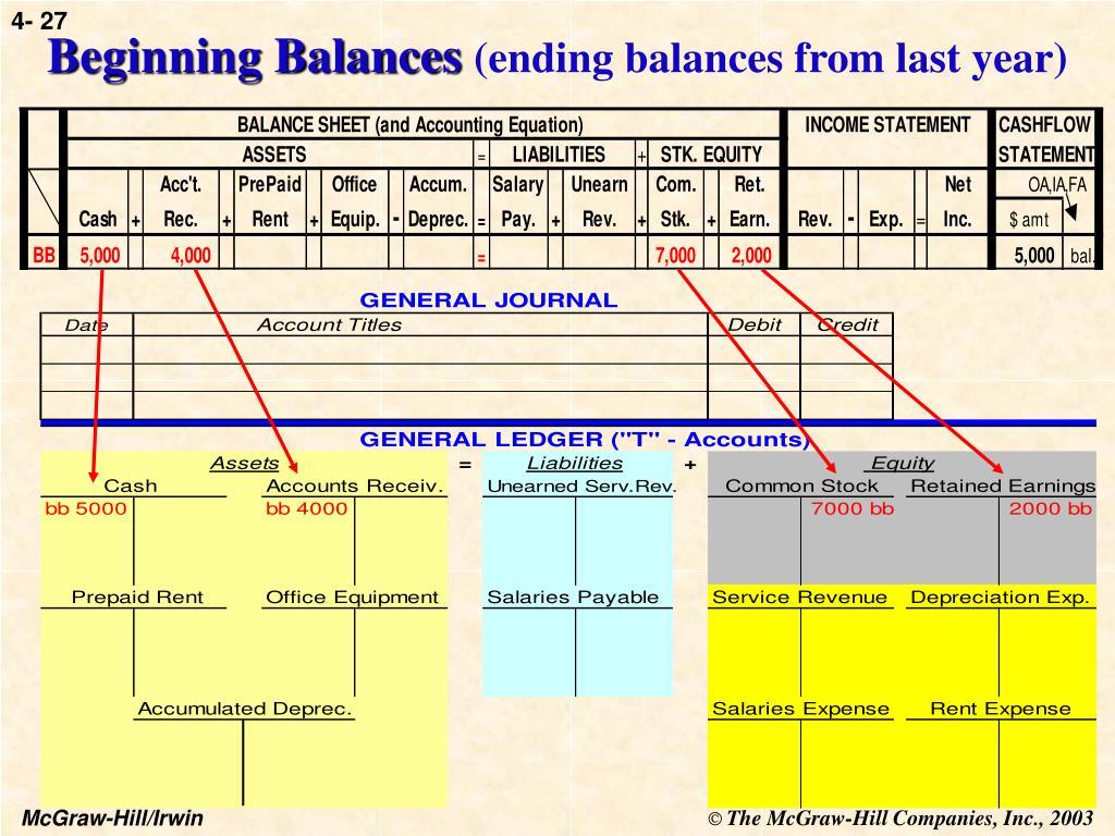 Beginning Balances