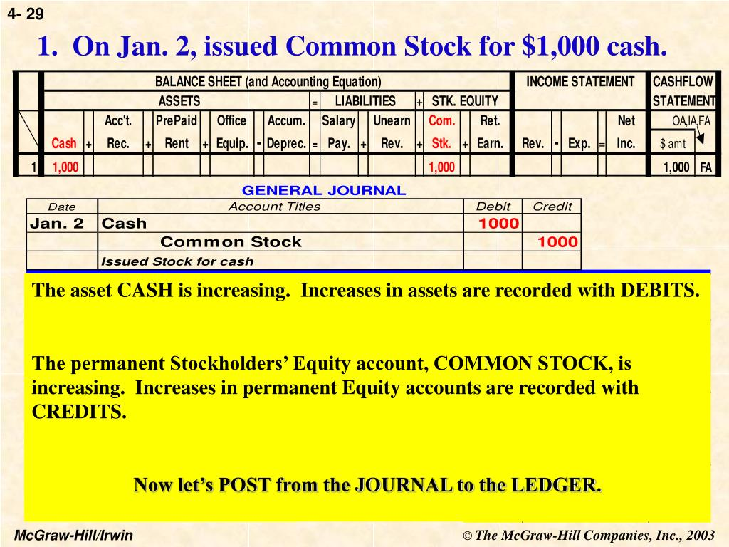 1.  On Jan. 2, issued Common Stock for $1,000 cash.